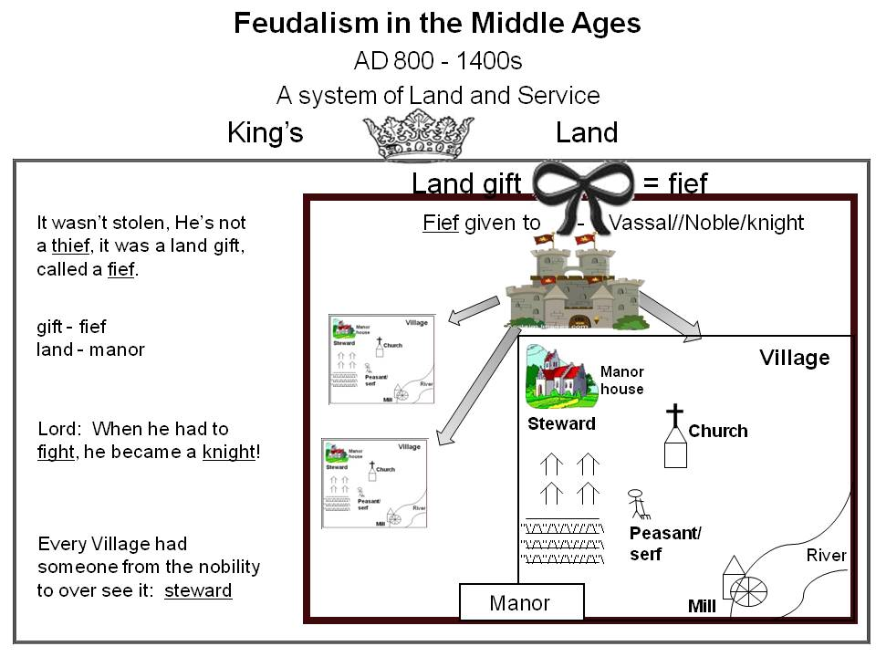 Fief Middle Ages Definition